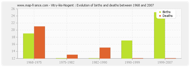 Vitry-lès-Nogent : Evolution of births and deaths between 1968 and 2007