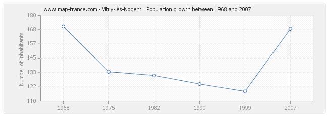 Population Vitry-lès-Nogent