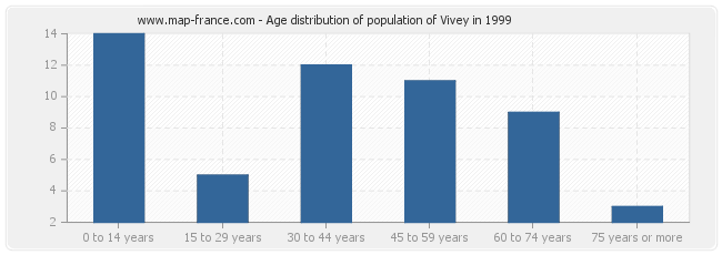 Age distribution of population of Vivey in 1999