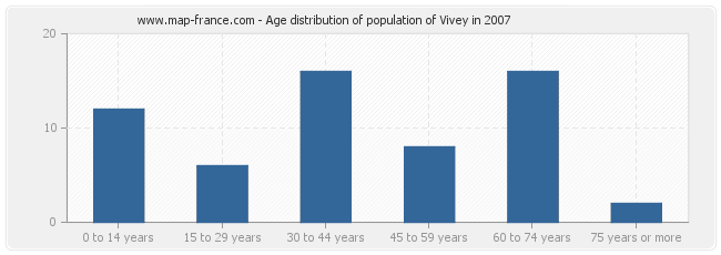 Age distribution of population of Vivey in 2007