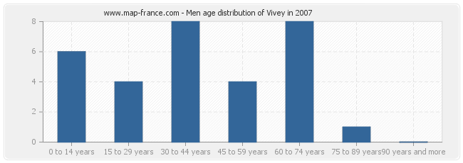 Men age distribution of Vivey in 2007
