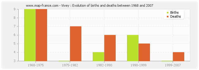 Vivey : Evolution of births and deaths between 1968 and 2007