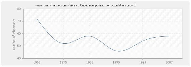 Vivey : Cubic interpolation of population growth