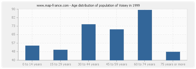 Age distribution of population of Voisey in 1999
