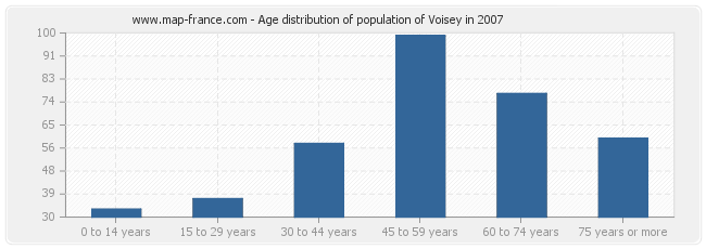 Age distribution of population of Voisey in 2007