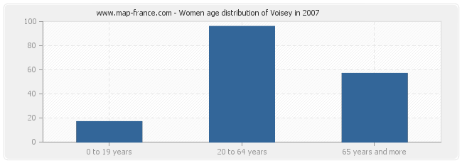 Women age distribution of Voisey in 2007