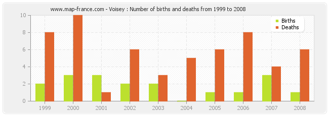 Voisey : Number of births and deaths from 1999 to 2008