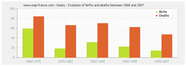 Voisey : Evolution of births and deaths between 1968 and 2007