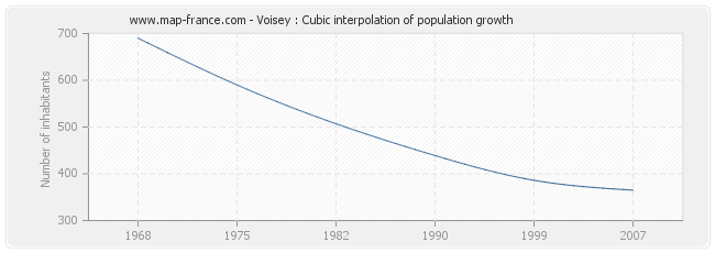 Voisey : Cubic interpolation of population growth