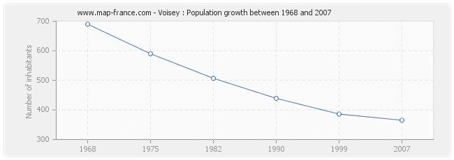 Population Voisey