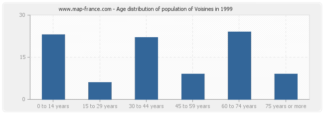 Age distribution of population of Voisines in 1999