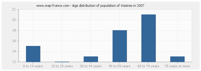 Age distribution of population of Voisines in 2007
