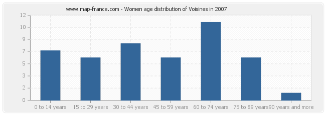 Women age distribution of Voisines in 2007