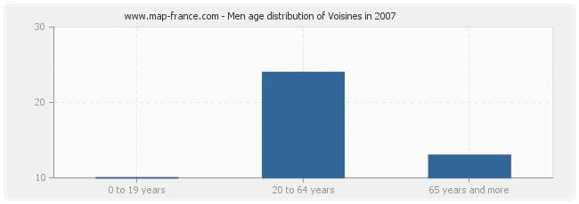 Men age distribution of Voisines in 2007