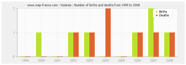 Voisines : Number of births and deaths from 1999 to 2008