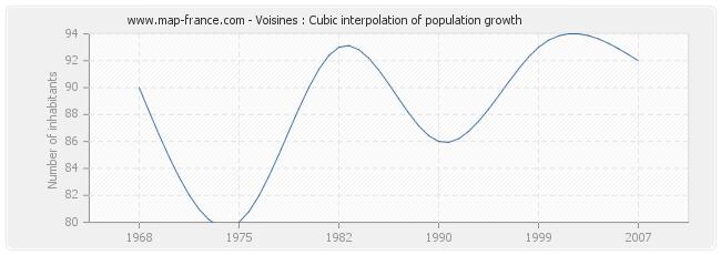 Voisines : Cubic interpolation of population growth
