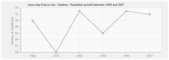 Population Voisines