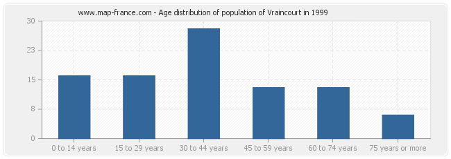 Age distribution of population of Vraincourt in 1999