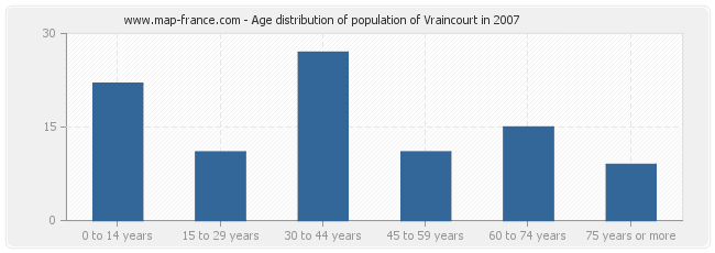 Age distribution of population of Vraincourt in 2007