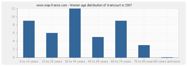 Women age distribution of Vraincourt in 2007