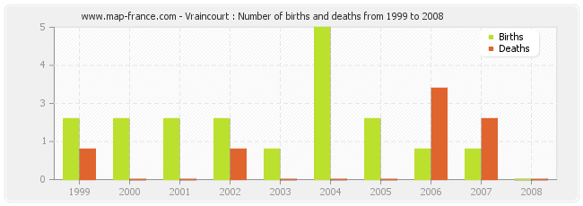 Vraincourt : Number of births and deaths from 1999 to 2008