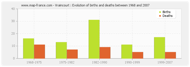 Vraincourt : Evolution of births and deaths between 1968 and 2007