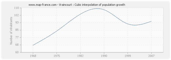 Vraincourt : Cubic interpolation of population growth