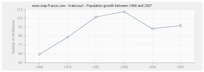 Population Vraincourt