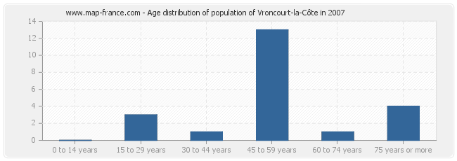 Age distribution of population of Vroncourt-la-Côte in 2007