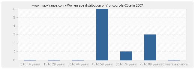 Women age distribution of Vroncourt-la-Côte in 2007