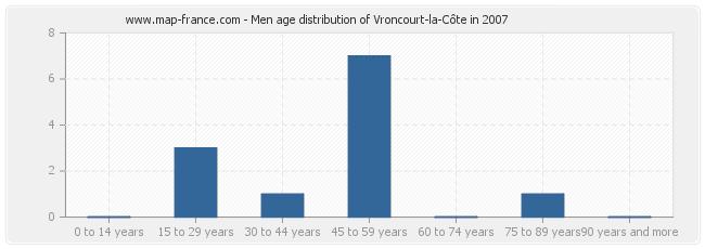 Men age distribution of Vroncourt-la-Côte in 2007