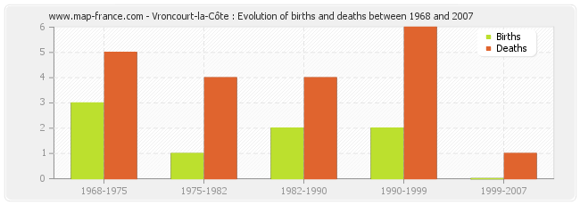 Vroncourt-la-Côte : Evolution of births and deaths between 1968 and 2007
