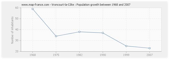 Population Vroncourt-la-Côte