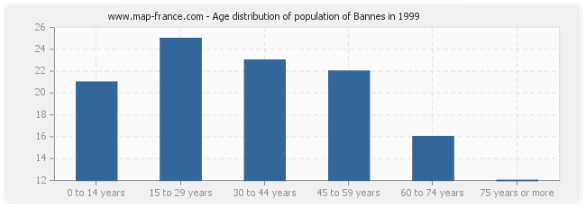 Age distribution of population of Bannes in 1999