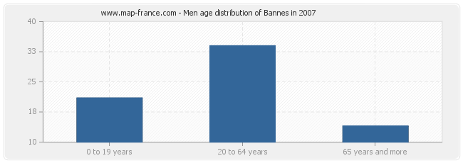 Men age distribution of Bannes in 2007