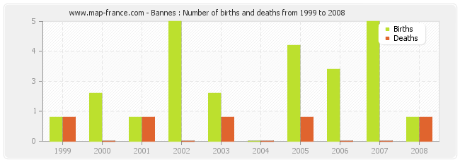 Bannes : Number of births and deaths from 1999 to 2008