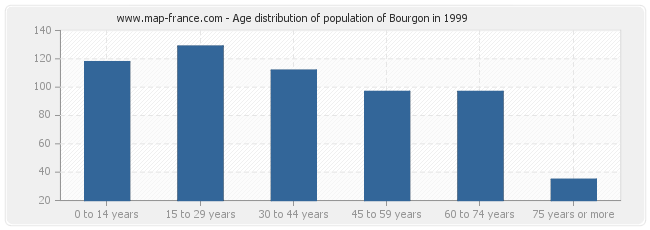 Age distribution of population of Bourgon in 1999
