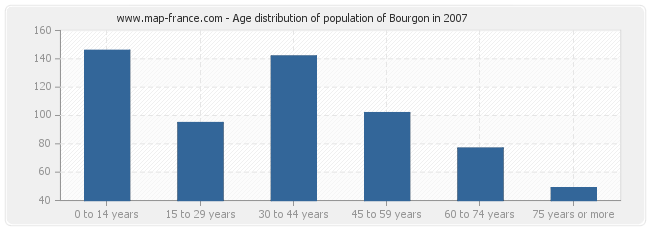 Age distribution of population of Bourgon in 2007