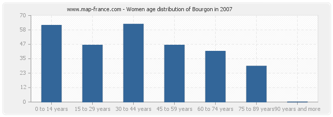 Women age distribution of Bourgon in 2007