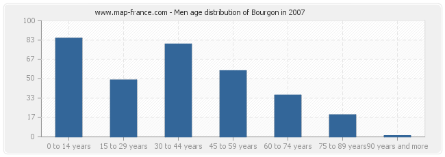 Men age distribution of Bourgon in 2007