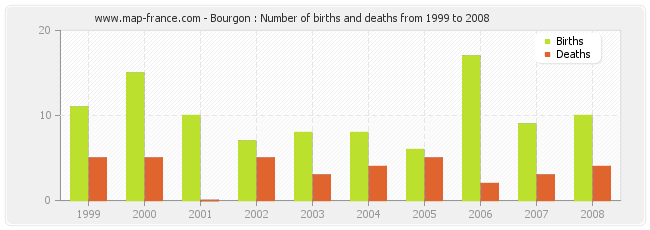 Bourgon : Number of births and deaths from 1999 to 2008
