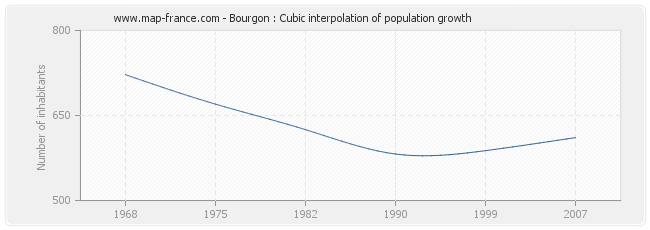 Bourgon : Cubic interpolation of population growth