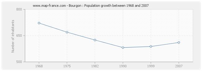 Population Bourgon