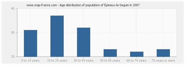 population epineux le seguin statistics of pineux le