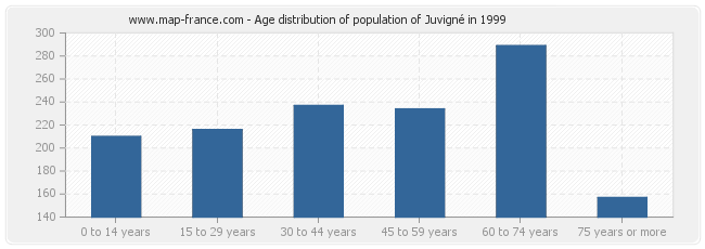 Age distribution of population of Juvigné in 1999