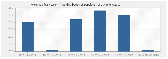 Age distribution of population of Juvigné in 2007