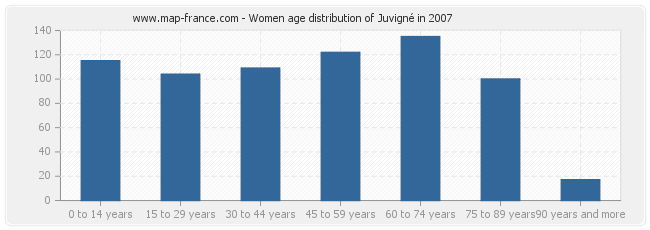 Women age distribution of Juvigné in 2007