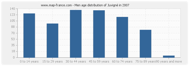 Men age distribution of Juvigné in 2007