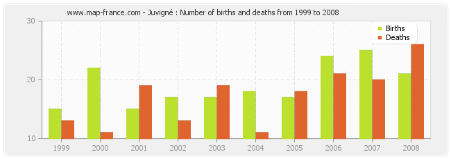 Juvigné : Number of births and deaths from 1999 to 2008