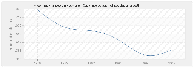 Juvigné : Cubic interpolation of population growth